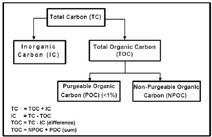 Carbon Analysis Diagram