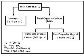Carbon Analysis Diagram