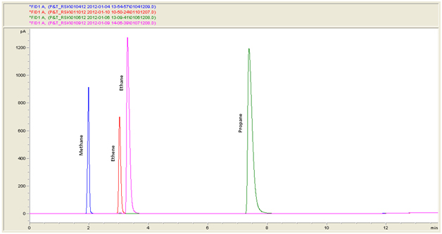 Overlay Chromatograms of Gas Standards using Purge and Trap
