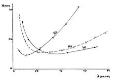 Van Deemter Plot of Helium Nitrogen and Hydrogen